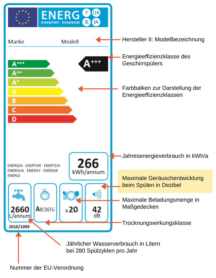 Energy consumption labeling for dishwashers