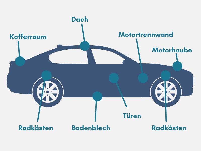 Wo eine Auto Schalldämmung Sinn ergibt